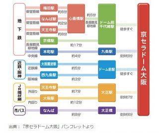 京セラドームのアクセス