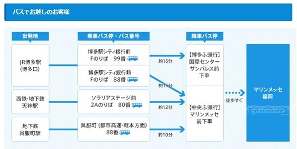 マリンメッセ福岡へバスで行く方法